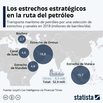 Infografía - Transporte marítimo de petróleo a través de una selección de estrechos y canales