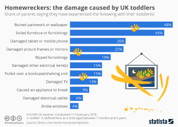 Infographic - home damage caused by UK toddlers