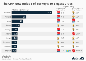 Link to The CHP Now Rules 6 of Turkey's 10 Biggest Cities Infographic