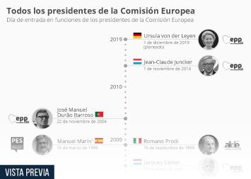 Infografía - Presidentes de la Comisión Europea