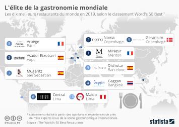 Infographie: Le meilleur restaurant du monde est français | Statista