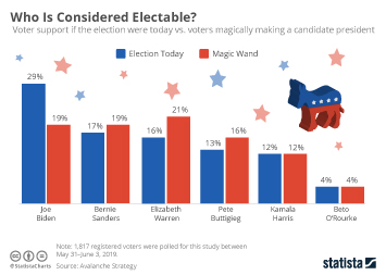 Infographic: Who Is Considered Electable? | Statista