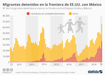 Infografía: La frontera de Estados Unidos con México está repleta de familias | Statista