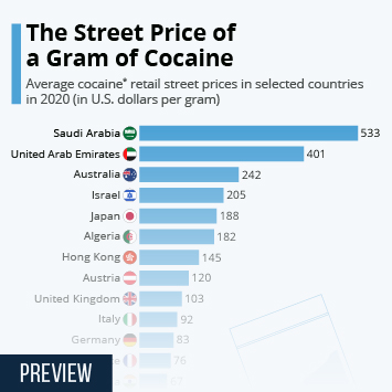Infographic: The Street Price Of A Gram Of Cocaine  | Statista
