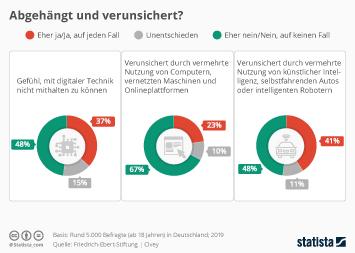 Infografik - Verunsicherung durch Digitalisierung in Deutschland