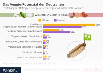 Infografik - Das Veggie-Potenzial der Deutschen
