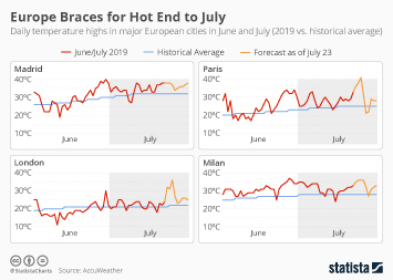 Infographic - Daily temperature highs in major European cities in June and July