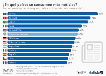 Infografía - Países donde se consumen más noticias