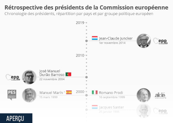 Infographie - chronologie des presidents de la commission europeenne