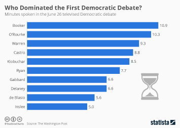Infographic - minutes spoken dem-debate-june-26