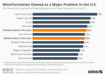Infographic - Issues considered major problems by Americans