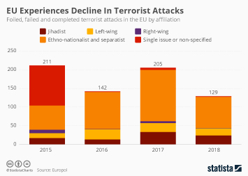 Infographic -  foiled failed and completed terrorist attacks in the EU