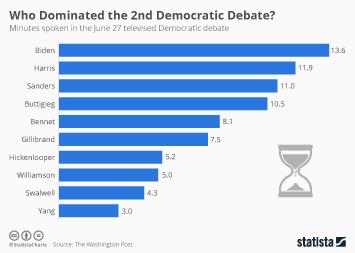 Infographic - minutes-spoken-dem-debate-june-27