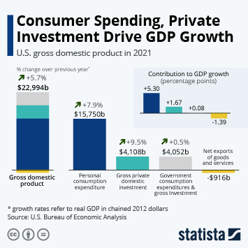 Infographic: Consumer Spending Drives U.S. GDP Growth in Q1 2021 | Statista