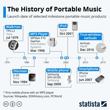 Infographic - Portable music milestones