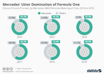 Motor sports Infographic - Mercedes' Utter Domination of Formula One
