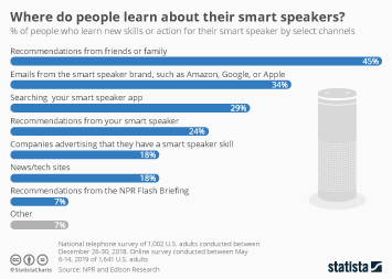 Where do people learn about their smart speakers?