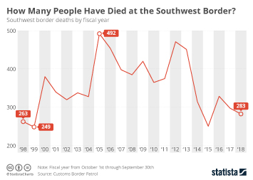 Infographic - migration deaths southwest border