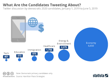 Infographic - twitter discussions democratic primary