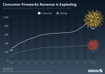 Infographic - consumer firework revenue