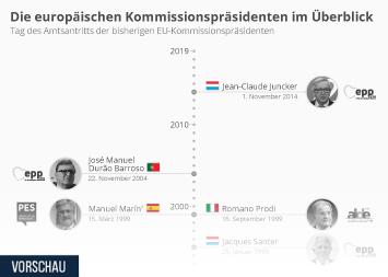 Infografik - Die europäischen Kommissionspräsidenten im Überblick