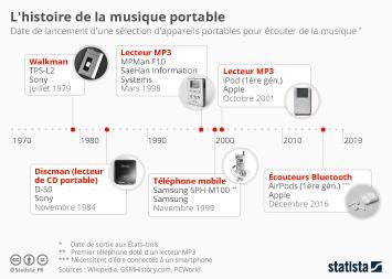 Infographie - histoire de la musique portable date de sortie des lecteurs de musique