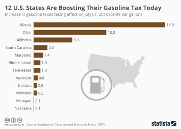 Infographic: 12 U.S. States Are Boosting Their Gasoline Tax Today | Statista