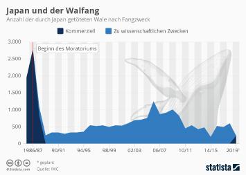 Infografik: Japan jagt Wale wieder kommerziell | Statista