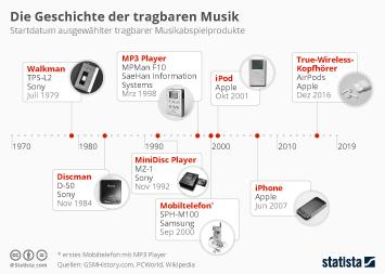 Infografik - startdatum ausgewählter tragbarer Musikabspielprodukte