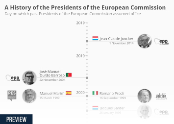 Infographic - Presidents of the European Commission