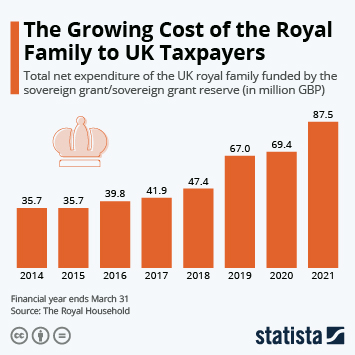 The Royal Family Is Costing UK Taxpayers More Than Ever