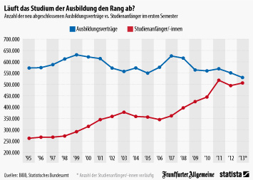Infografik: Läuft das Studium der Ausbildung den Rang ab? | Statista