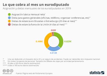 Infografía - Asignación y dietas mensuales de los eurodiputados en 2019