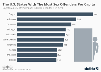 What is the average sentance of a convicted sex offender