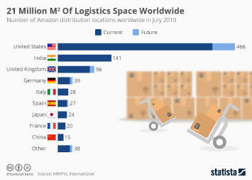 Infographic: 21 Million Square Meters Of Logistics Space Worldwide  | Statista