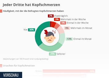 Infografik - Kopfschmerzen-Umfrage