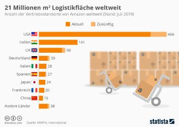 Infografik: 21 Millionen m2 Logistikfläche weltweit | Statista
