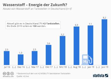 Infografik - Absatz von Wasserstoff an deutschen Tankstellen