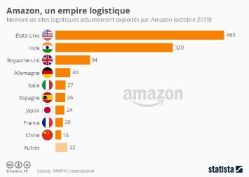 Infographie - sites logistiques amazon par pays