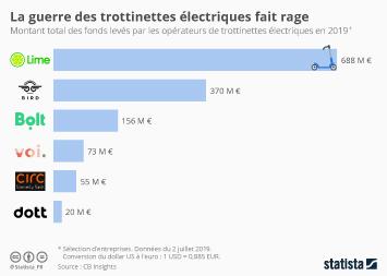 Infographie - montant total des levées de fonds operateurs trottinettes electriques