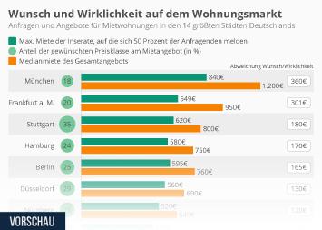 Infografik: Wunsch und Wirklichkeit auf dem Wohnungsmarkt | Statista