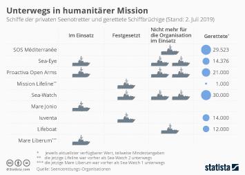 Infografik - Schiffe der privaten Seenotretter und gerettete Schiffbrüchige