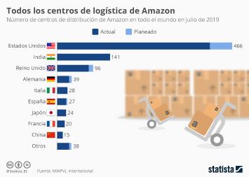 Infografía - centros de distribución de Amazon en todo el mundo