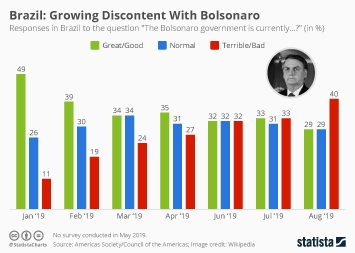 Link to Brazil: Growing Discontent With Bolsonaro Infographic