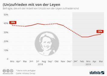 Infografik - Politikerzufriedenheit Ursula von der Leyen