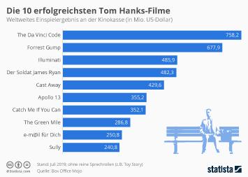 Infografik - Die zehn erfolgreichsten Tom Hanks-Filme