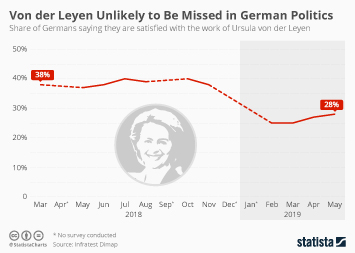 Infographic - Von der Leyen germany satisfaction