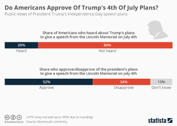 Infographic - public views of President Trump's Independence Day speech plans