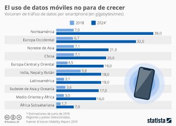 Infografía - Volumen de tráfico de datos móviles por región