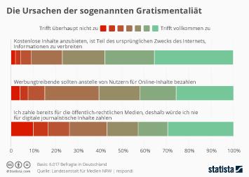 Infografik - Ursachen der sogenannten Gratismentalität im Internet